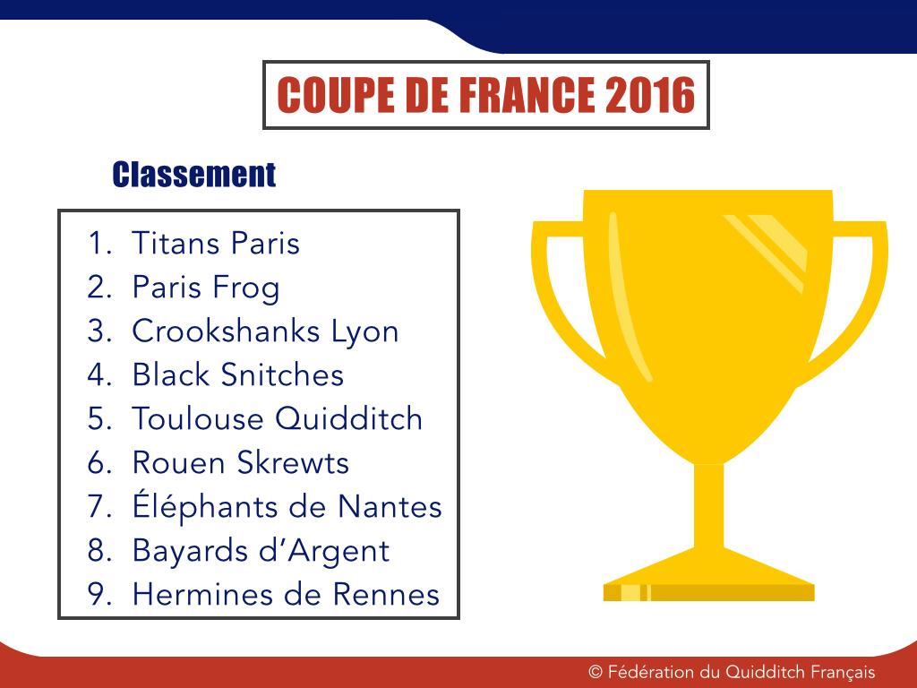 Classement Coupe de France 2015-2016 - © FQF