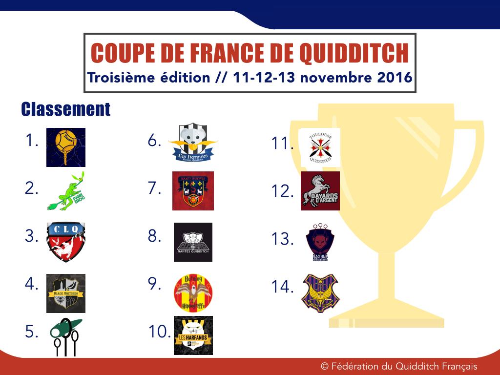 Classement Coupe de France 2016-2017 - © FQF