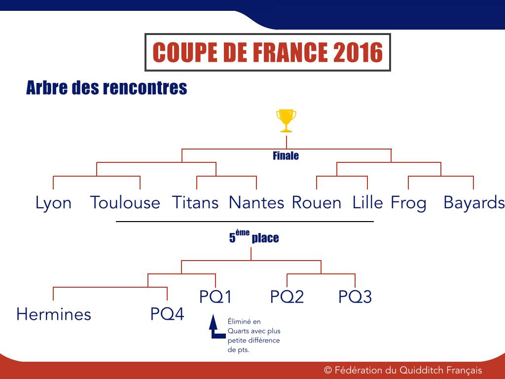 Arbre des rencontres CDF 2015-2016 - © FQF
