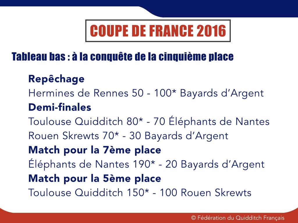 Résultat Tableau Consolation CDF 2015-2016 - © FQF