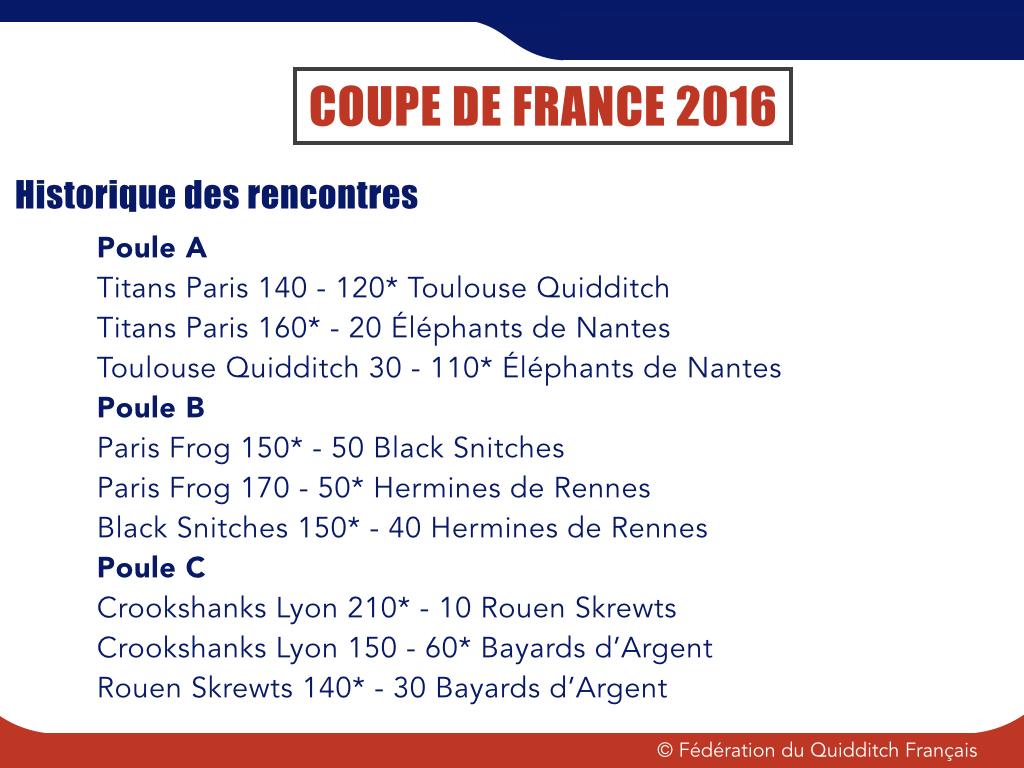 Résultats poules CDF 2015-2015 - © FQF